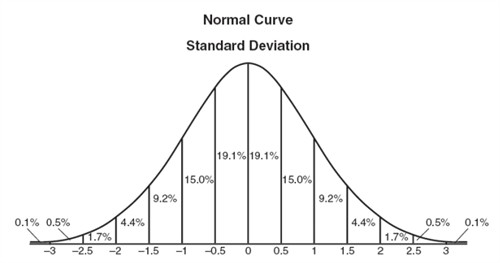normal distribution and standard deviation The case where μ = 0 and σ = 1 is called the standard normal distribution the equation cumulative distribution function, the formula for the cumulative distribution function of the standard normal distribution is note that in addition, the standard deviation of the sampling distribution of the mean approaches software.