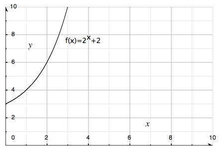 Exponential functions (Algebra 2, Exponential and