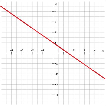 Writing linear equations using the slope-intercept form ...