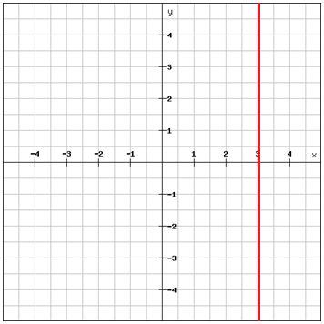 standard form undefined slope  Writing linear equations using the point-slope form and the ...