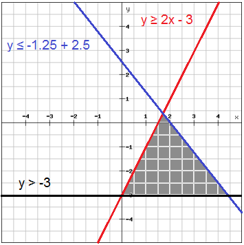 write a system of inequalities for the graph where is x