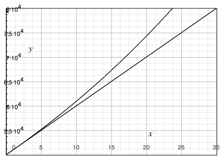 how to draw an exponential curve in word
