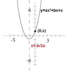 how to draw the equation of y 1 3x-1