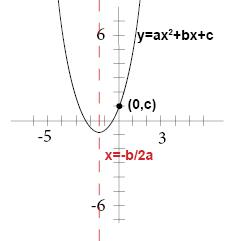 standard form y=ax^2+bx+c  The graph of y = ax^6 + bx + c (Algebra 6, Quadratic ...