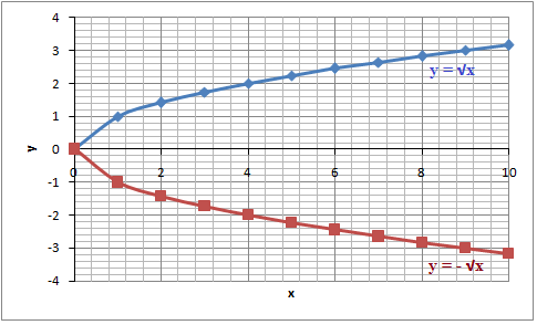 The graph of a radical function (Algebra 1, Radical expressions ...