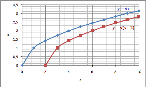 The Graph Of A Radical Function Algebra 1 Radical Expressions