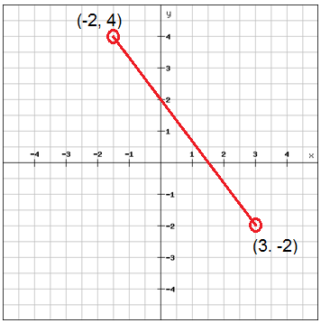 The distance and midpoint formulas (Algebra 1, Radical