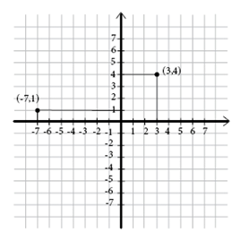 COORDINATE SYSTEM AND ORDERED PAIRS | CIVIL ENGINEERING