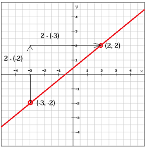 Solving problems with linear functions