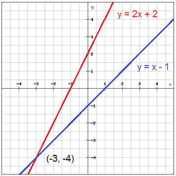 Solve systems of equations by graphing (Pre-Algebra, Graphing and