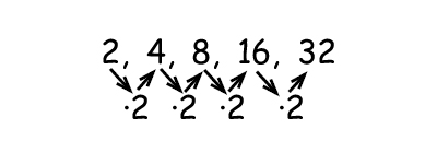 Geometric sequences of numbers PreAlgebra More about the four – Geometric Sequence Example