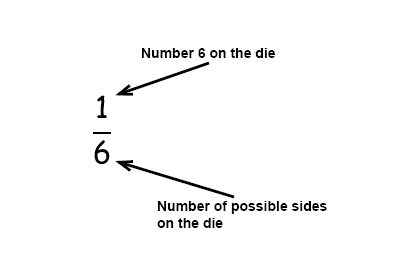 Probability Of Events Pre Algebra Probability And Statistic