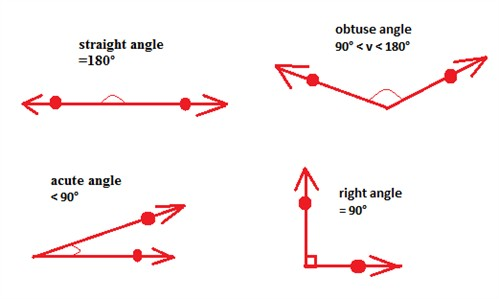 Measure and classify an angle (Geometry, Points, Lines ...