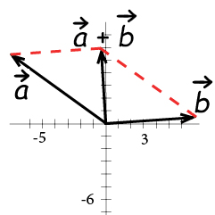 Vectors (Geometry, Transformations) – Mathplanet