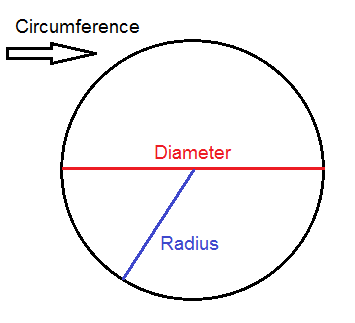Circumference of a circle formula and calculator | l = 2 * π * r.