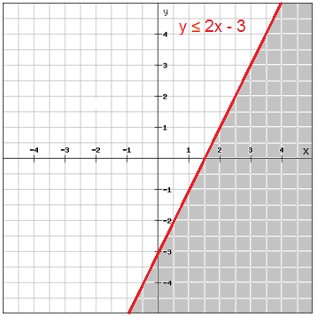 Systems Of Linear Inequalities Algebra